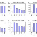 総務省の家計調査がおもしろい!お肉消費量ランキング