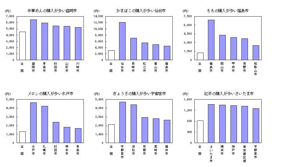 総務省家計調査ランキング